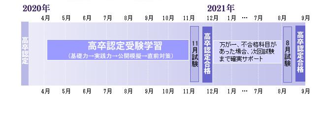 コースのスケジュール表
